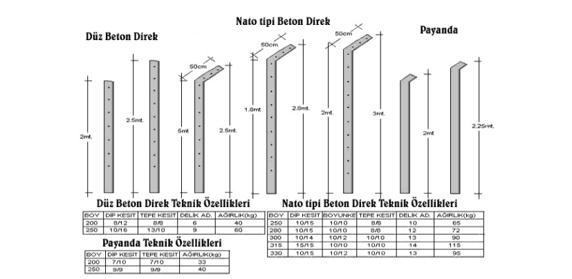 beton direk ölçüm tablosu